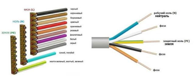 Цвет проводов в электропроводке в квартире